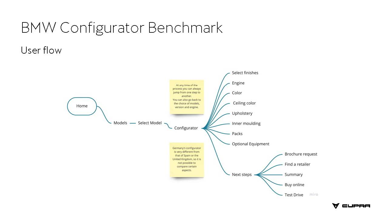 Benchmarking Car Configurator_Página_13