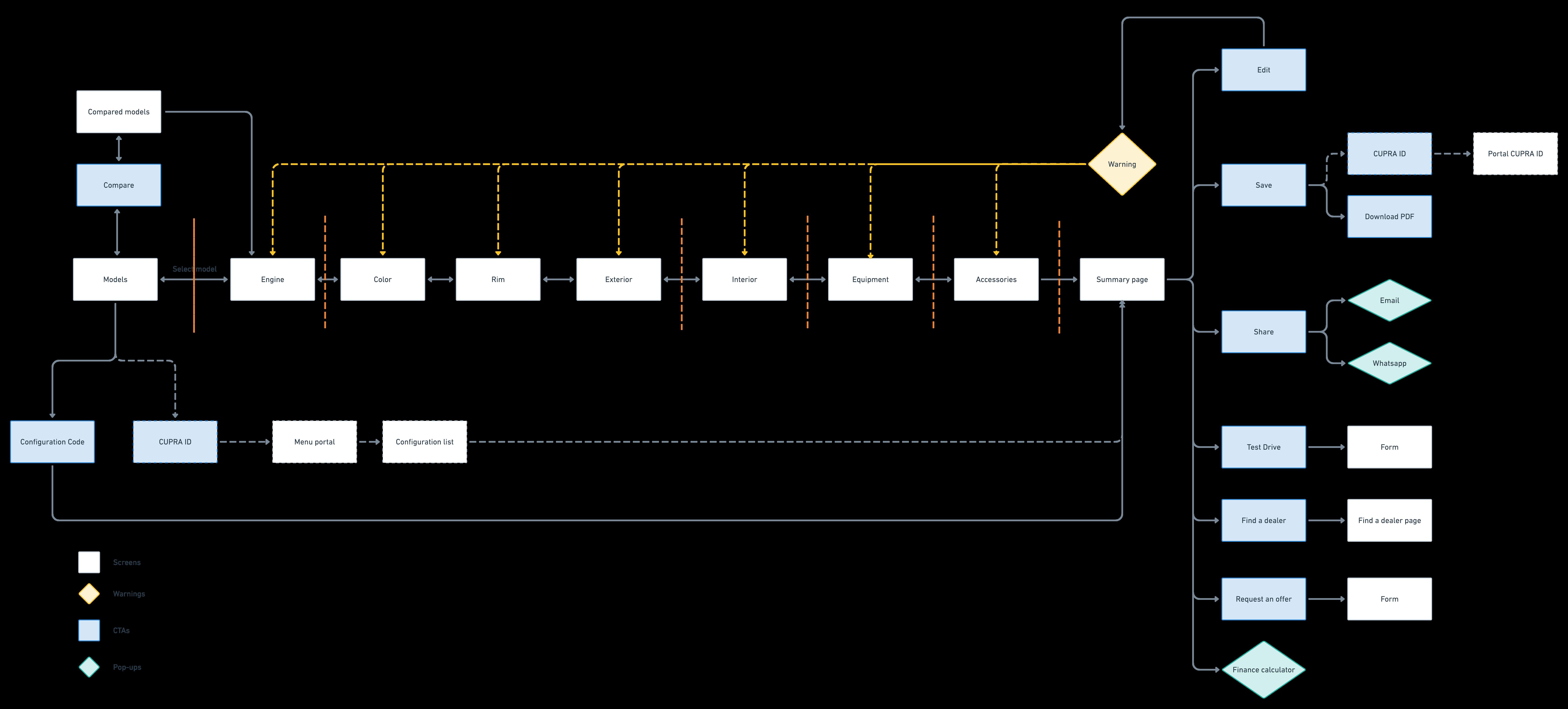 User Flow@2x (2)